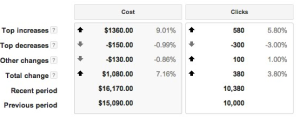 Google Adwords Top Movers Report
